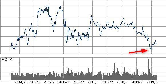 日産の株価予想